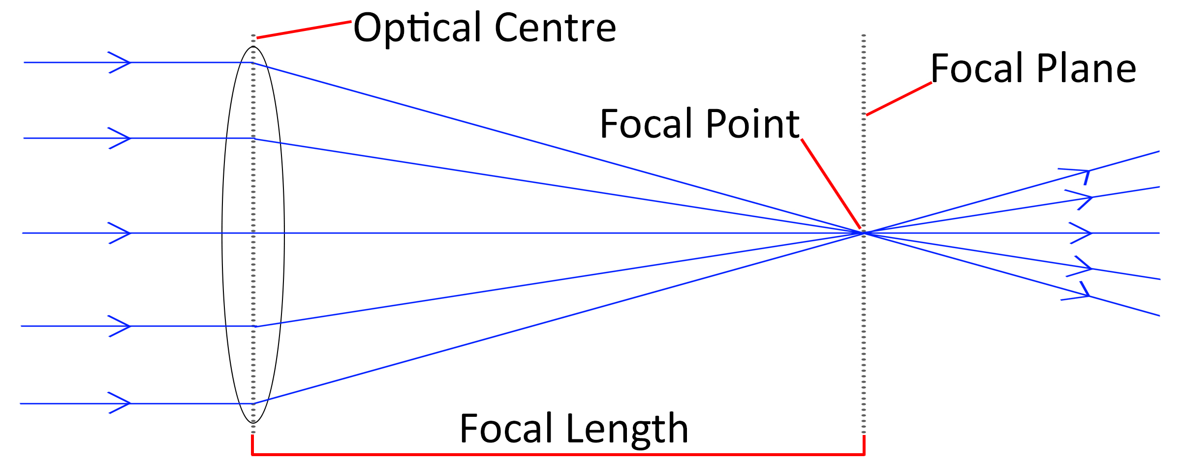 focal length diagram wiring diagram schematic : focal length diagram - findchart.co